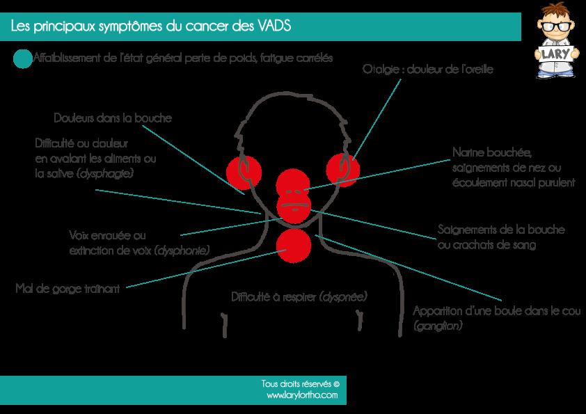 B-Symptomes
