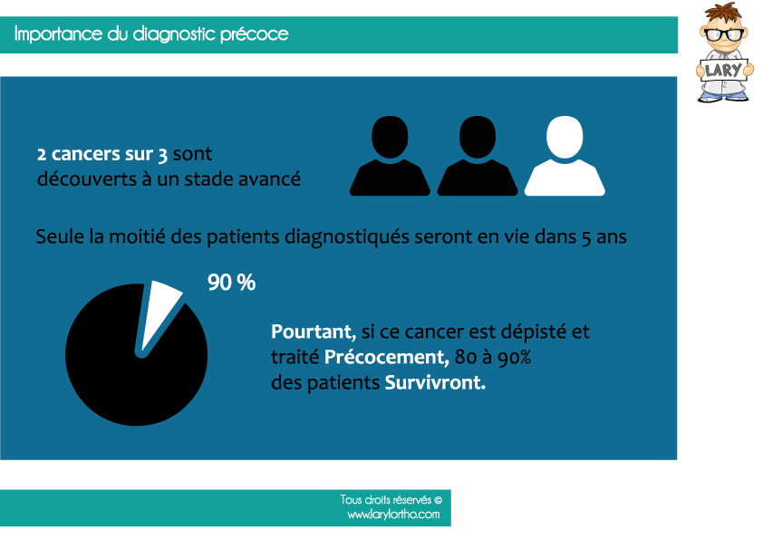 Importance du diagnostic precoce