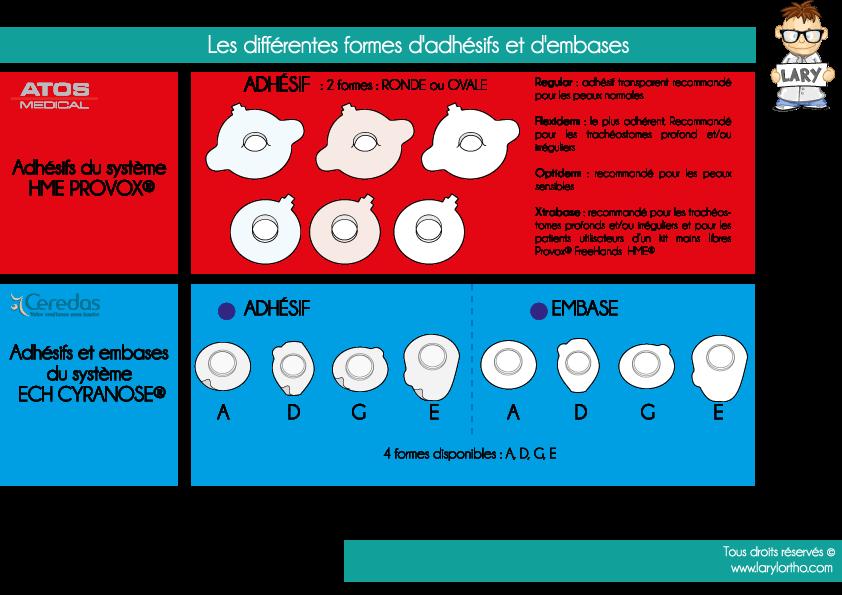 formes-adhesifs-embases